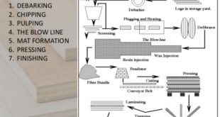 How Medium density fiberboard (MDF) is made